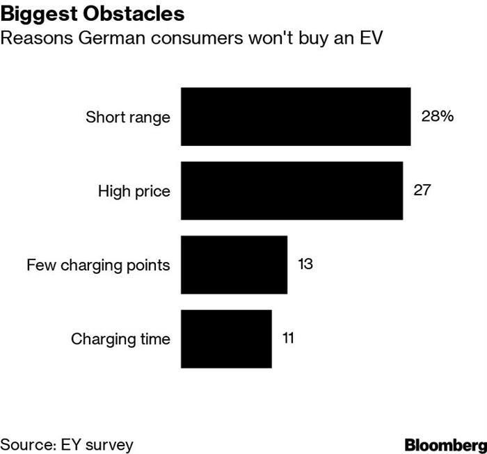 电动汽车,销量,电动车