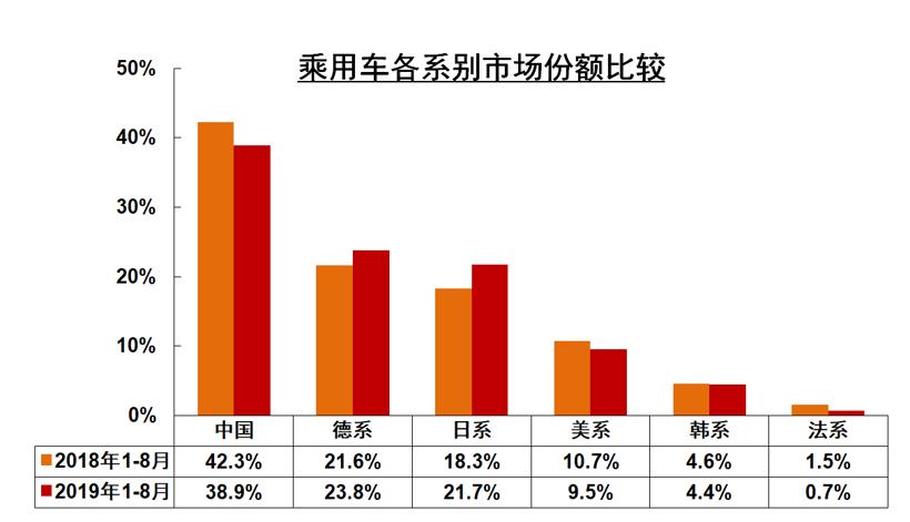 北京现代,东风悦达起亚,韩系车销量,北京现代,东风悦达起亚