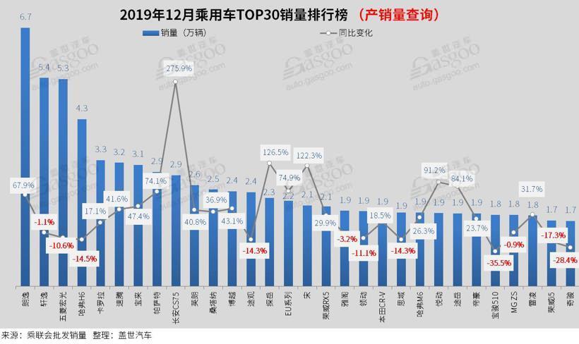 2019年12月汽车销量排行榜:朗逸突破6万